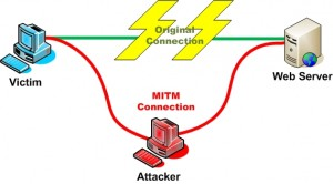 MITM - Courtesy owasp.org